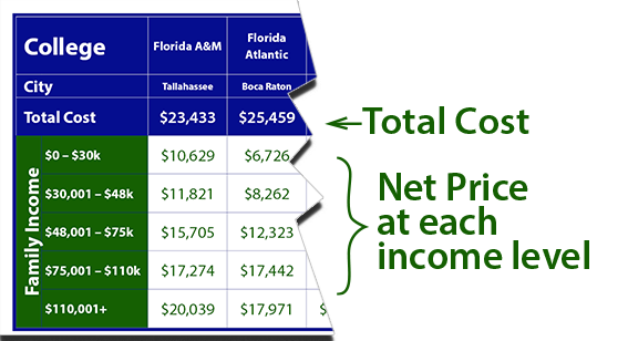 Cost of Florida Schools Explanation