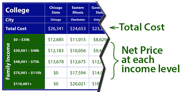 Cost of Illinois Schools Explanation