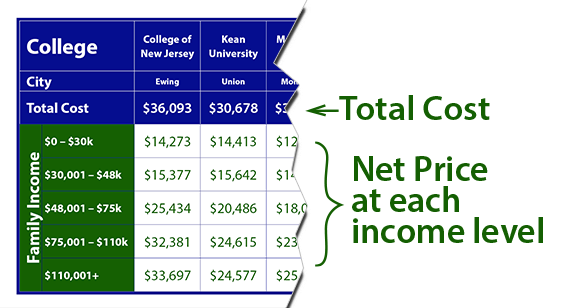 Cost of New Jersey Schools Explanation