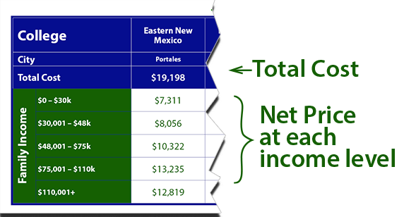Cost of New Mexico Schools Explanation