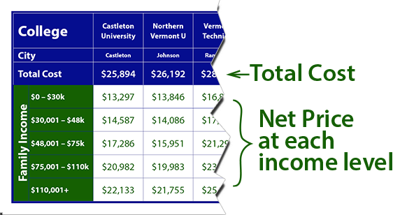 Cost of Vermont Schools Explanation
