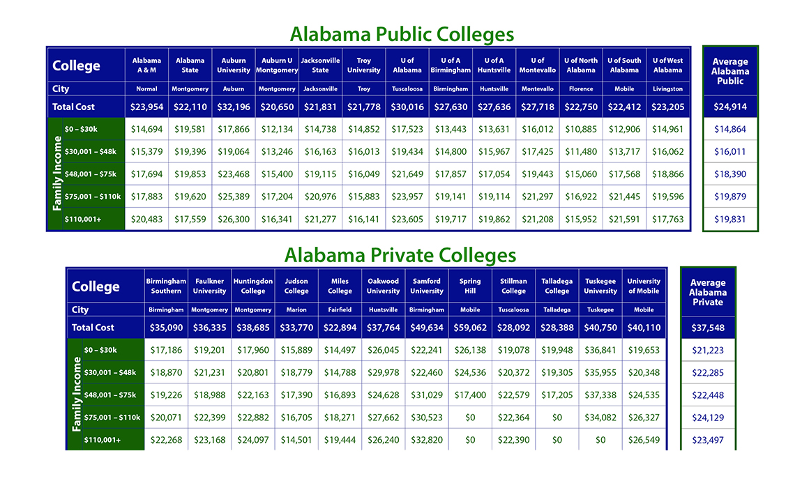 Cost of Alabama Colleges