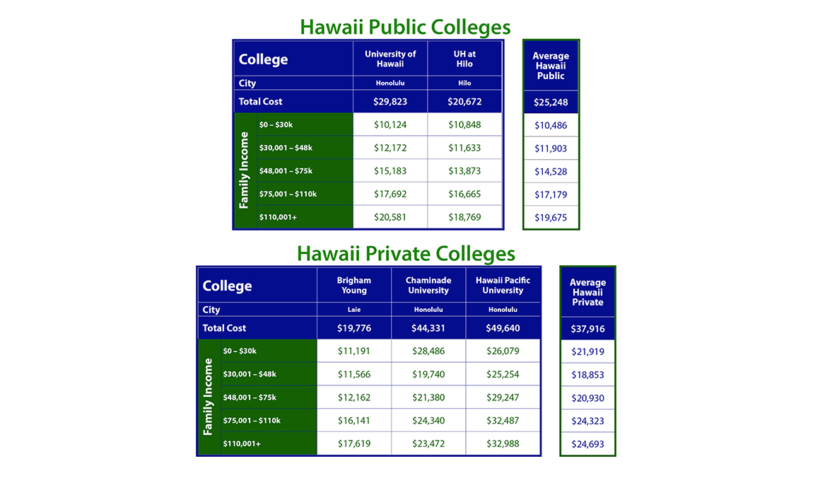 Cost of Hawaii Colleges