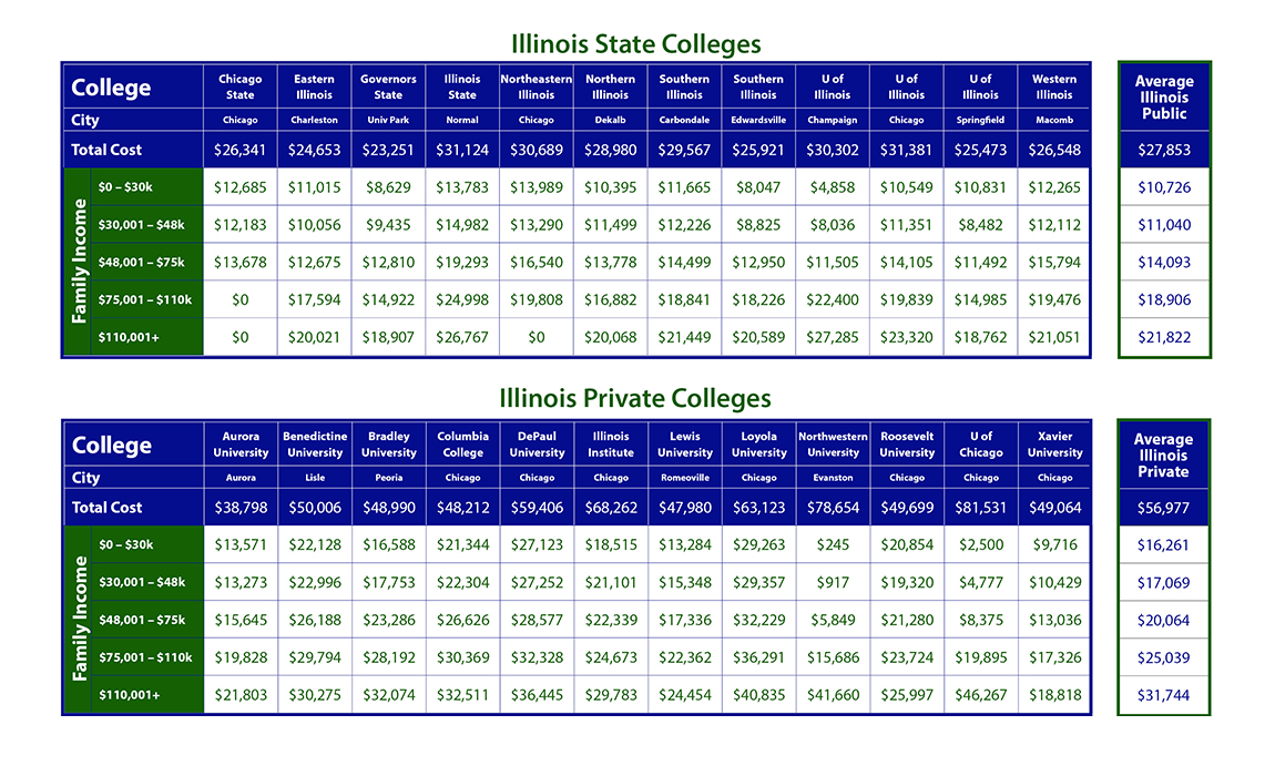 Cost of Illinois Colleges