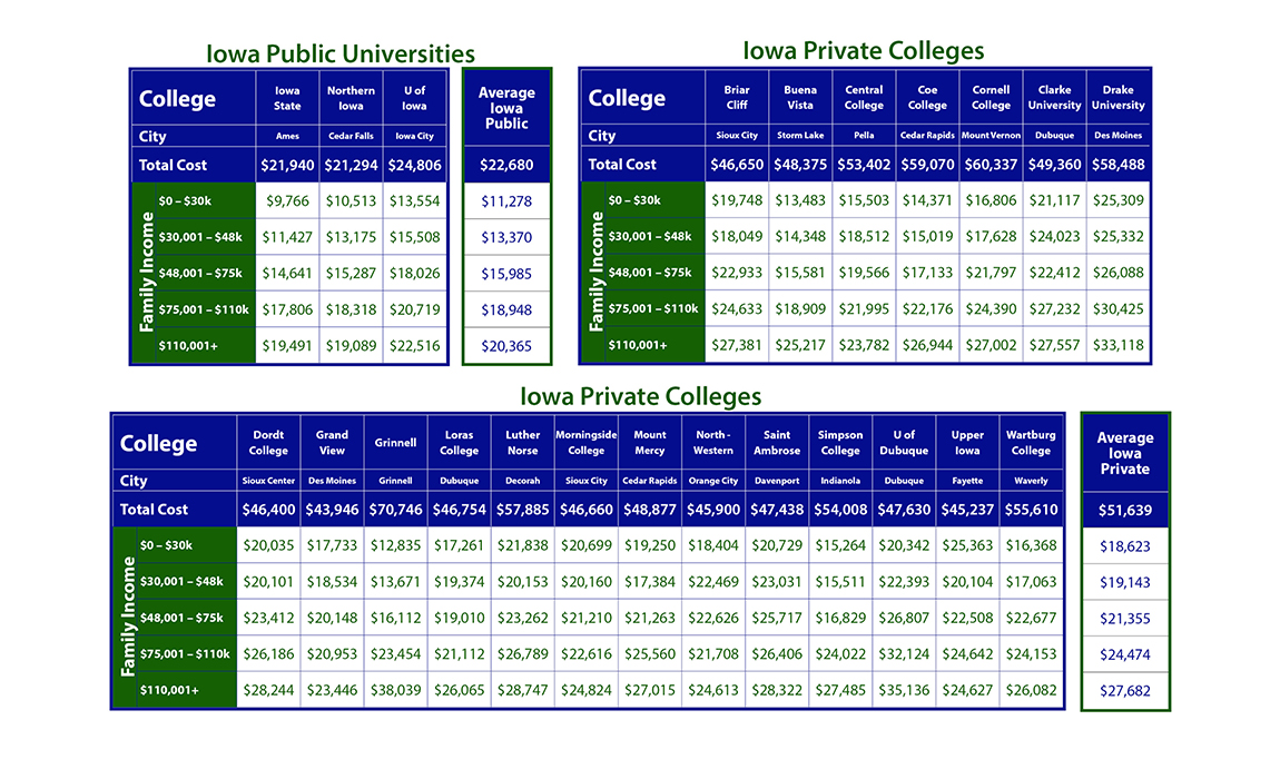 Cost of Iowa Colleges