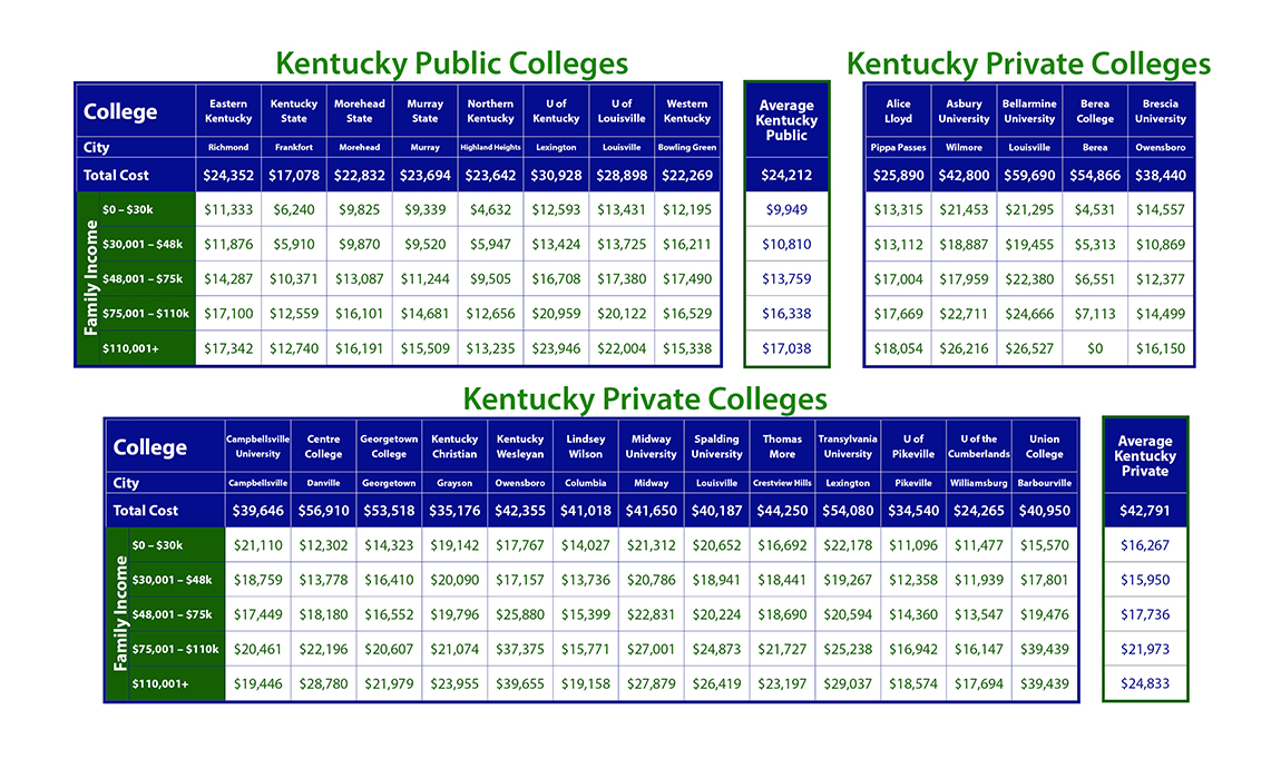 Cost of Kentucky Colleges