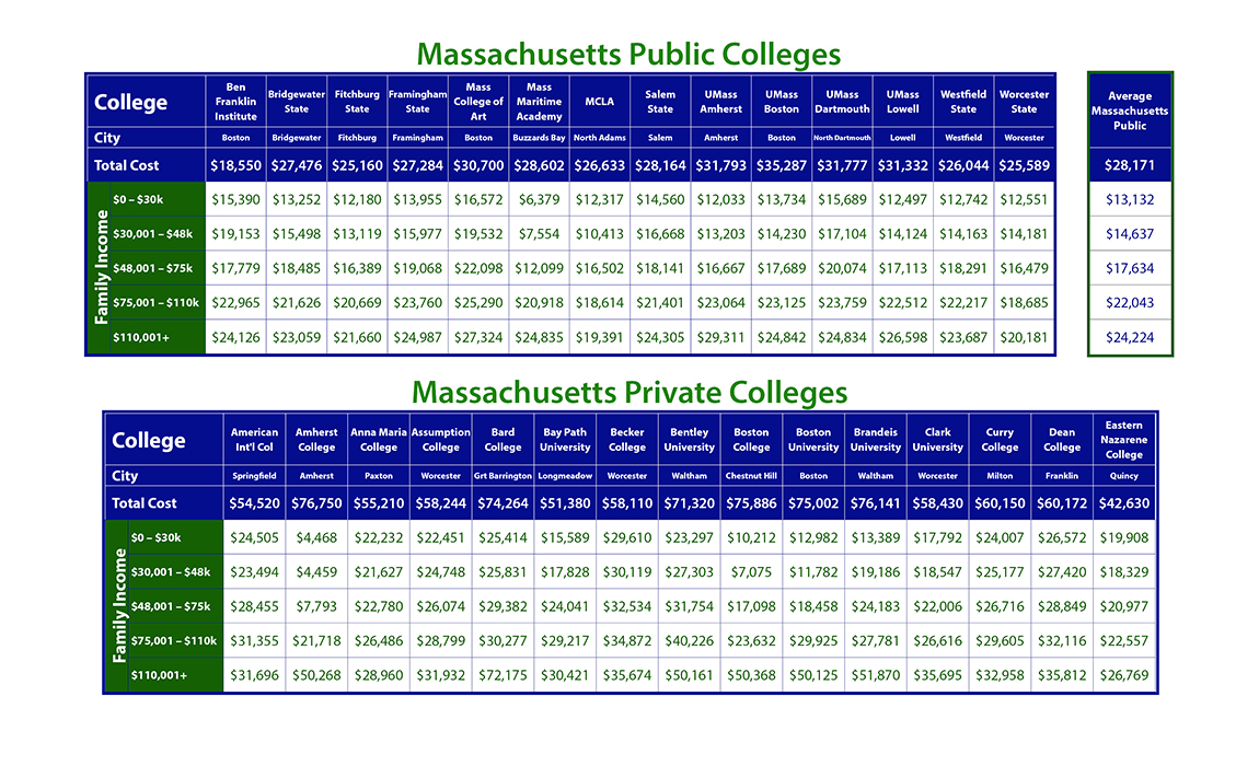 Cost of Private Massachusetts Colleges