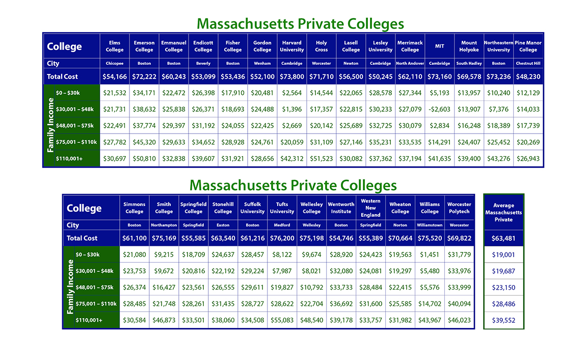 Cost of Public Massachusetts Colleges