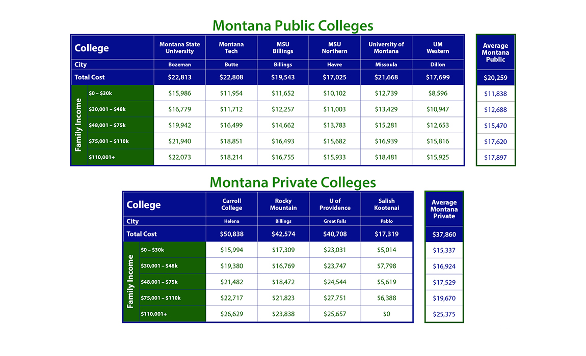 Cost of Montana Colleges
