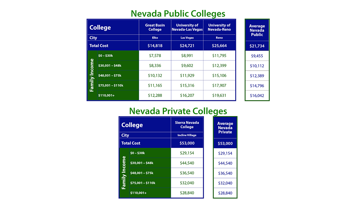 Cost of Nevada Colleges
