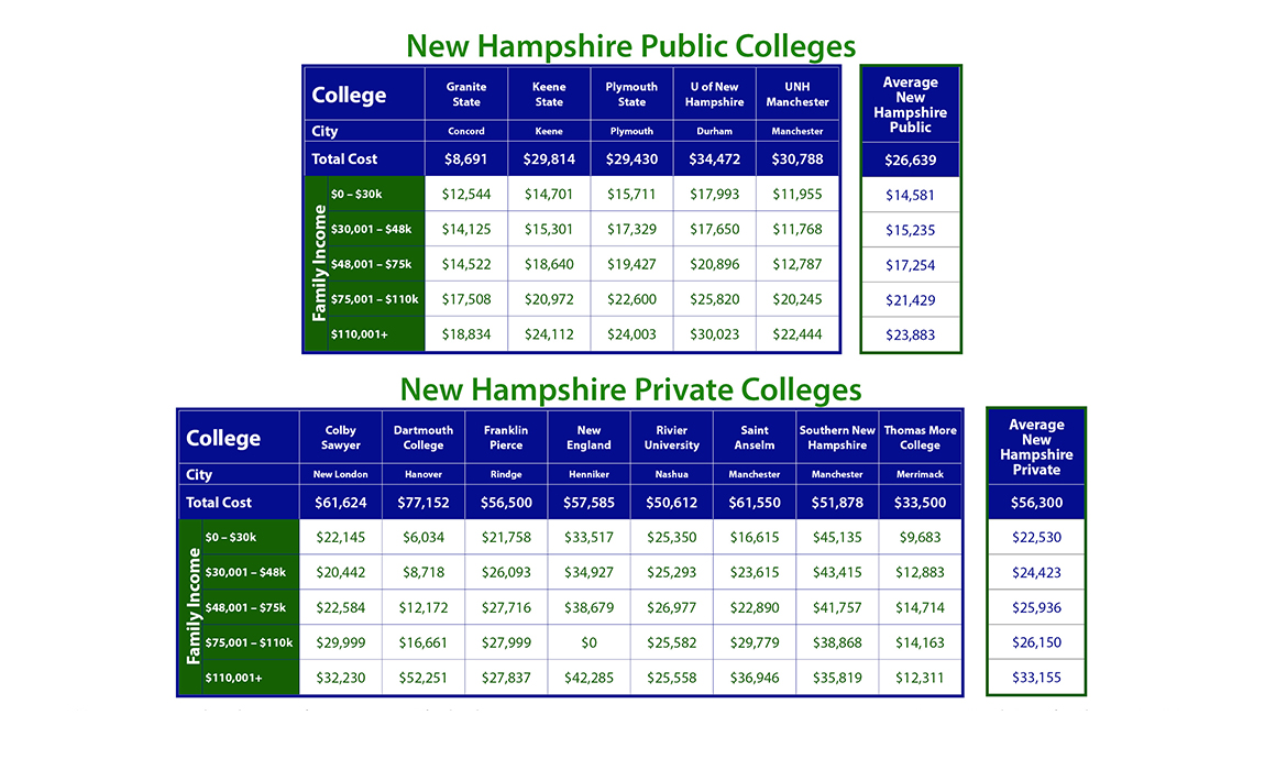 Cost of New Hampshire Colleges