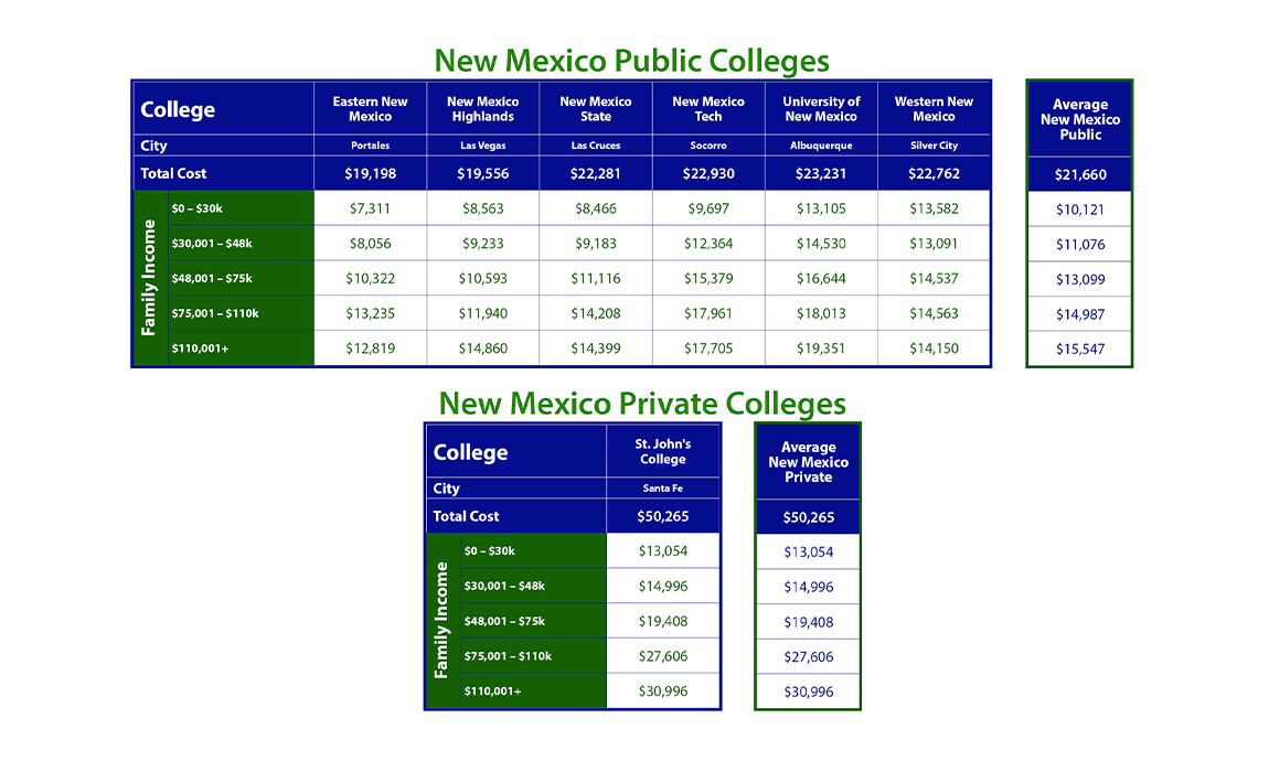 Cost of New Mexico Colleges
