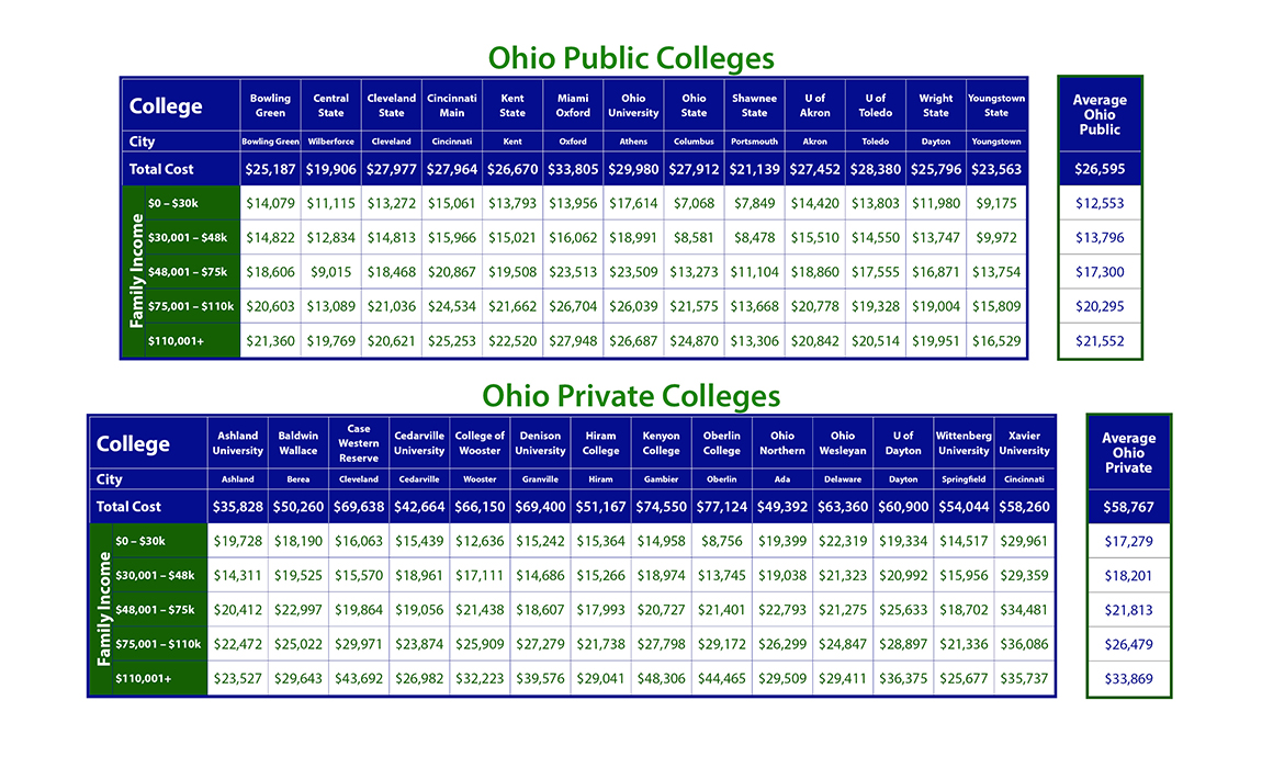 Cost of Ohio Colleges