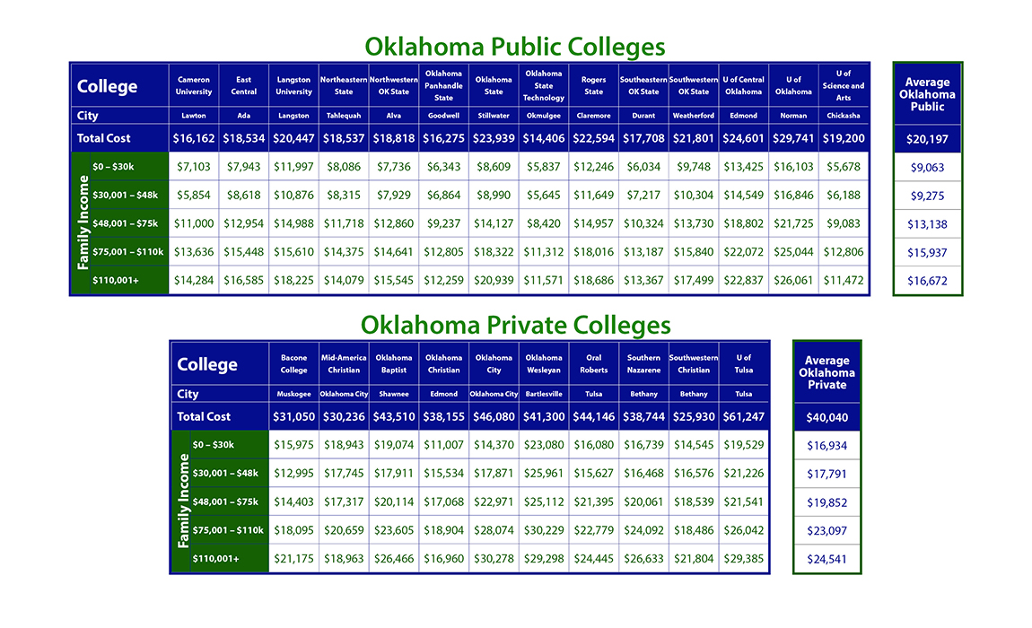 Cost of Oklahoma Colleges
