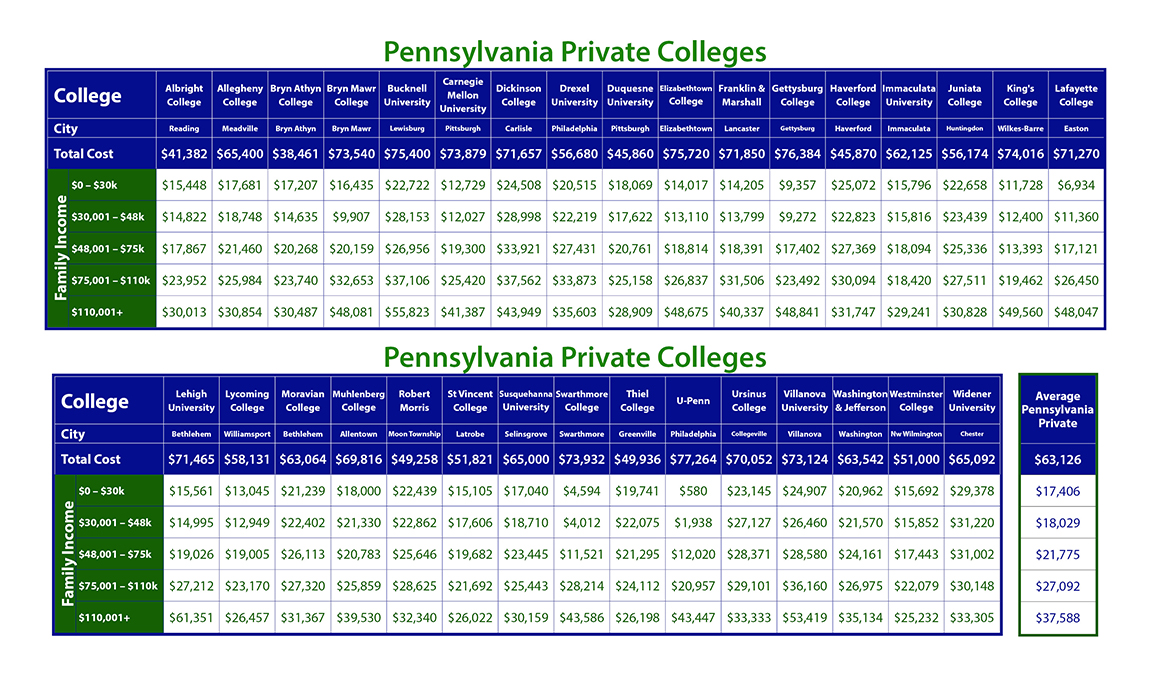 Cost of Private Pennsylvania Colleges