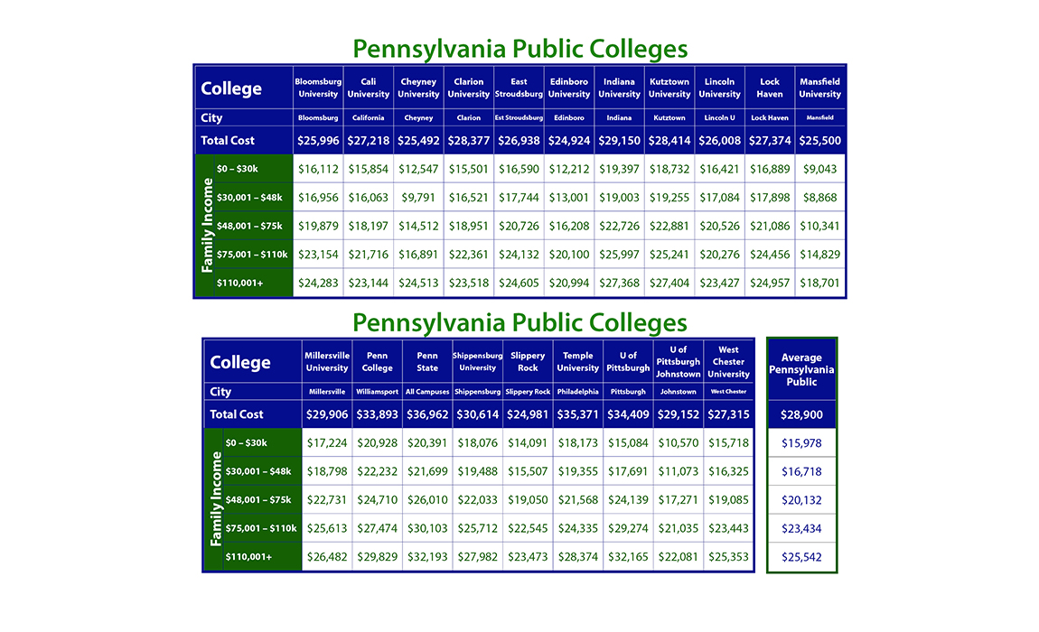 Cost of Public Pennsylvania Colleges