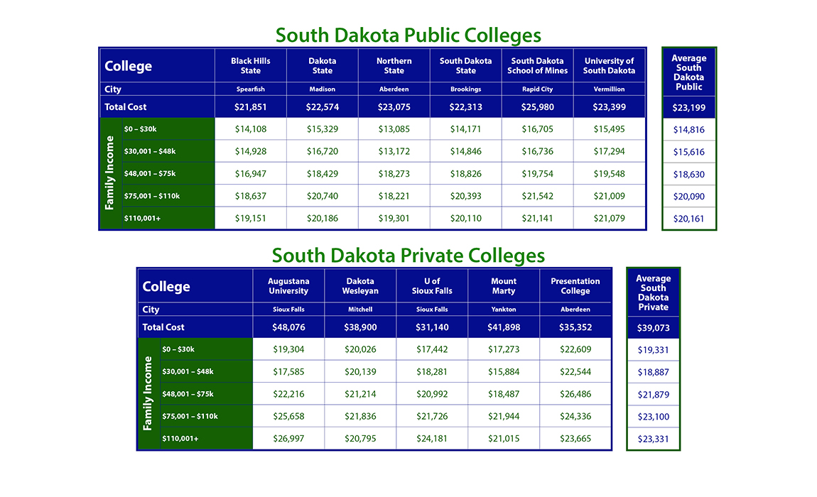 Cost of South Dakota Colleges