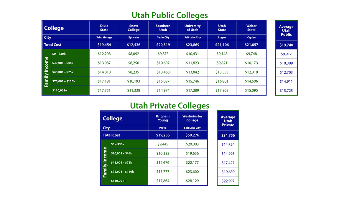Cost of Utah Colleges