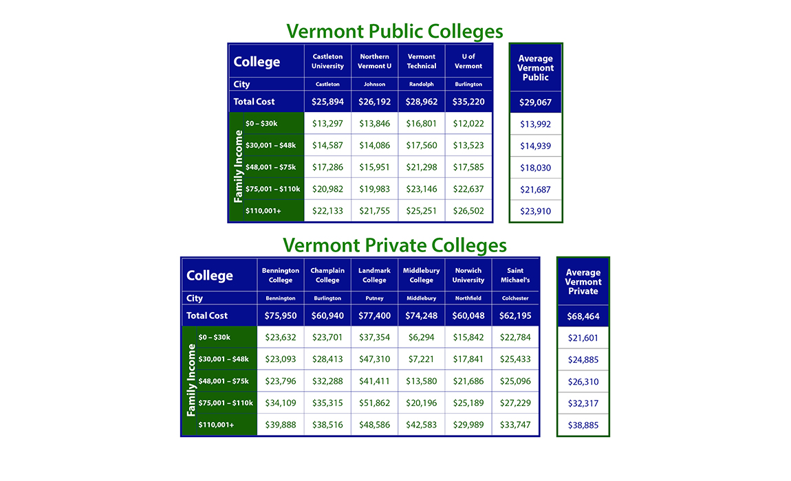 Cost of Vermont Colleges