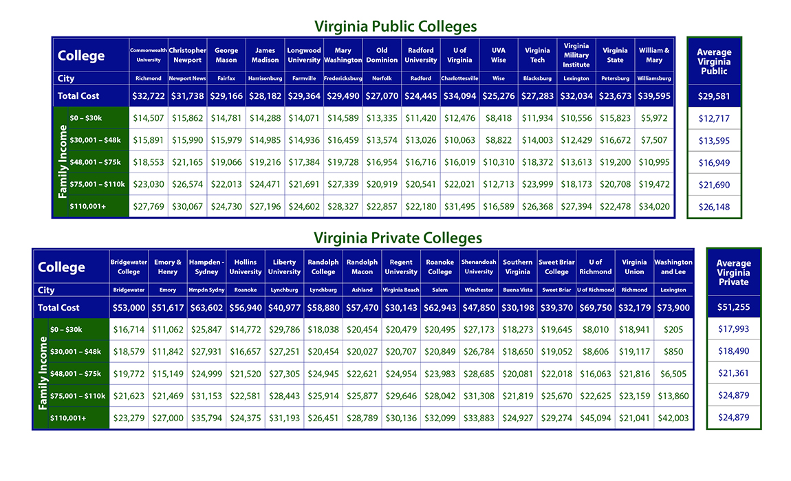 Cost of Virginia Colleges