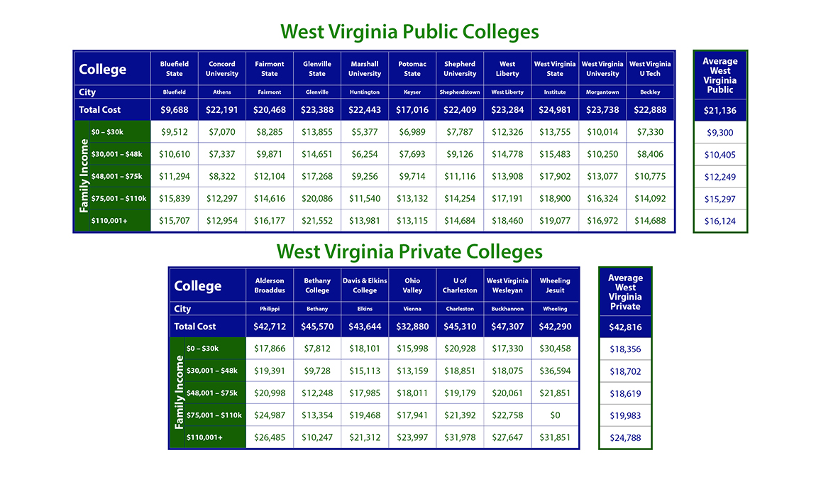 Cost of West Virginia Colleges