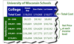 Cost of Wisconsin Schools Explanation