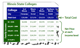 Cost of Illinois Schools Explanation