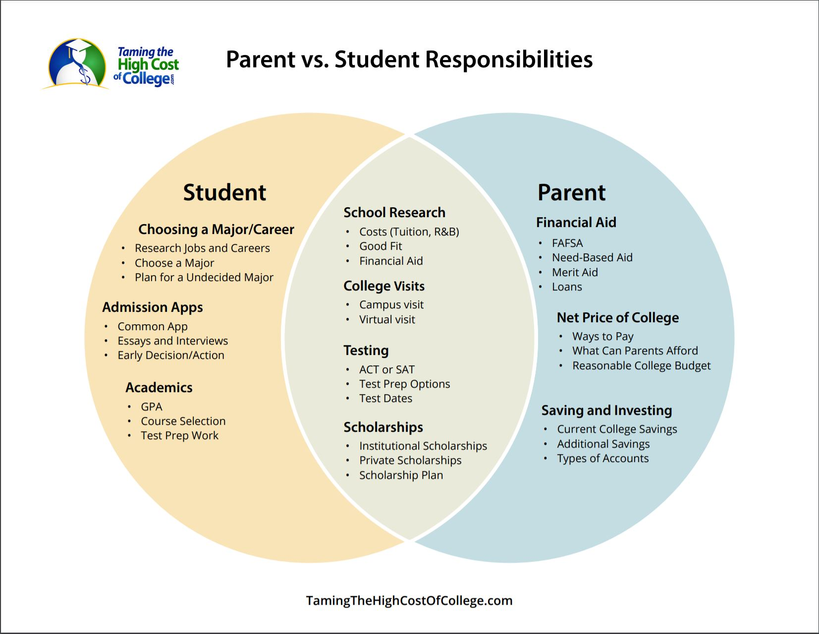 Parent vs. Student Responsibilities Diagram