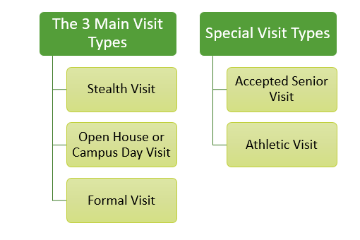 College Visit Types
